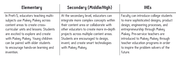 Makey Makey Educator Guide page 4